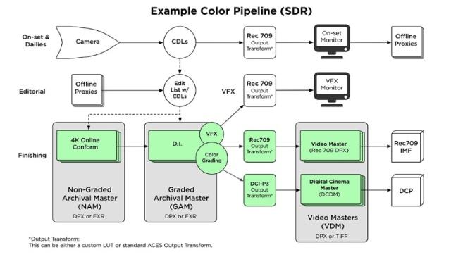 Netflix Color Pipeline