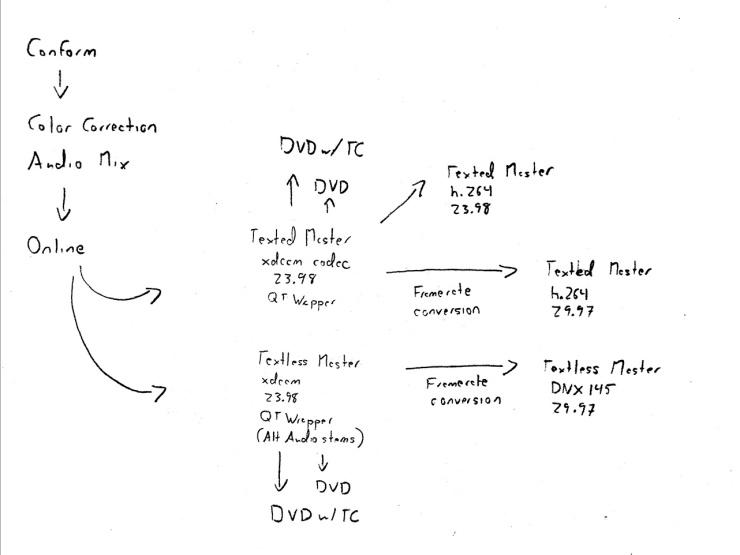 Show Deliverables Handwritten