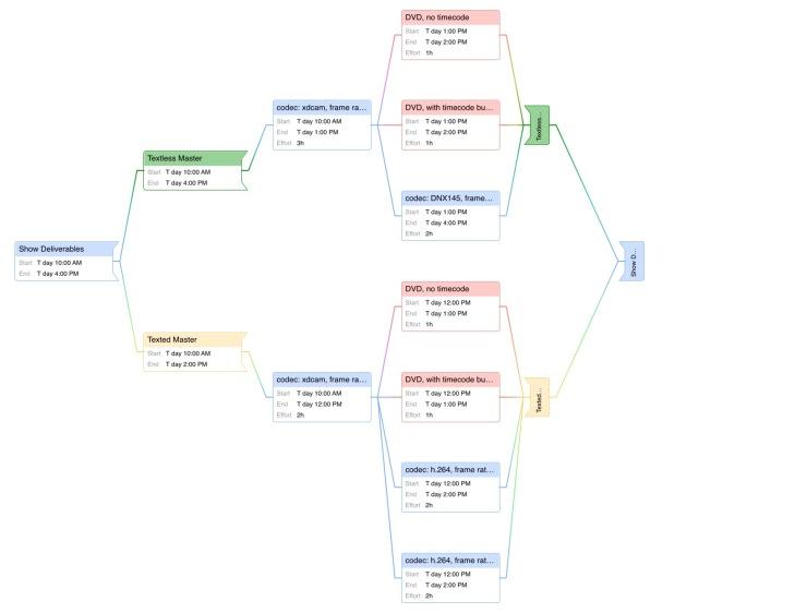 Show Deliverables task network